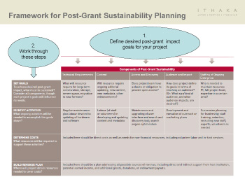 Framework for Sustainability (Decision-Making Tool)